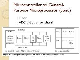 Chapter 1 The 8051 Microcontrollers Microcontroller Vs