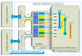 improving network performance for hyper v r2 virtual machines on hp iris download at Hp Network Diagram