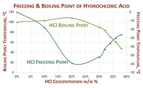 Sulfuric Acid Vapor Pressure Chart Hydrochloric Acid Storage Tanks Hcl Specifications