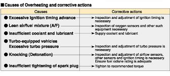 Yamaha Spark Plug Chart Plug Studio Ngk