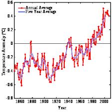 Реферат Изменение климата как глобальная проблема человчества  Изменение климата как глобальная проблема человчества