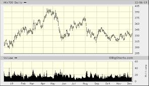 Tencent Holdings Ltd Hk 700 Quick Chart Hkg Hk 700