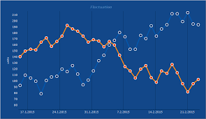 Line Chart In Android Studio Steema Software Sl Gallery