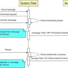 Network Flooding Detection Flow Chart Download Scientific