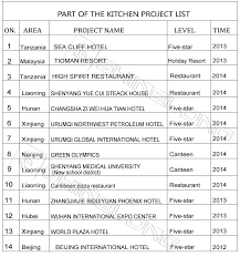 mechanical equipments list 5 star hotel kitchen equipment list by furnotel view kitchen