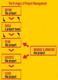 Planisware The 6 Phases Of Project Management For Beginner