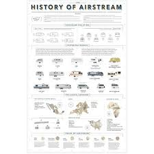 The History Of Airstream Print By Pop Chart