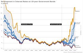 Interest Rates Donald Marron