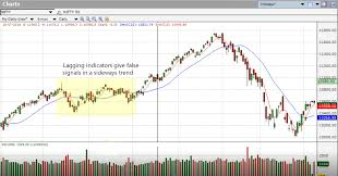 Free Live Nifty Charts With Technical Indicators Lagging Indicators Types Of Indicators Part 1 Investar