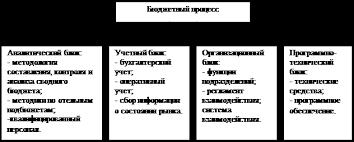 Дипломная работа Анализ системы бюджетирования на ООО  Рис 2 Инфраструктура бюджетного процесса