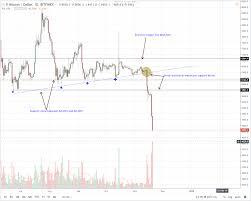 Bitcoin Price Analysis High Volumes And Shrinking Btc Usd