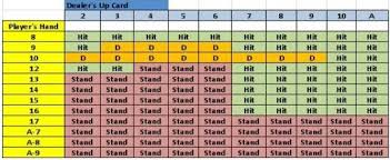 Blackjack Strategy 101 What Is The Hit Stand Betting System