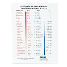 Hydrochloric Acid Price Chart Acid Base Strength Chart Notebook Size Pad Of 30