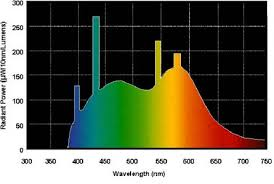 Color Rendering Index Cri Topbulb