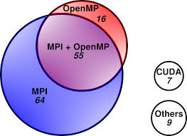 Venn Diagram Matlab Not Only Fortran And Mpi Pops View Of Hpc Software In Europe Www