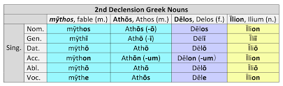 2nd Declension Greek Nouns Dickinson College Commentaries