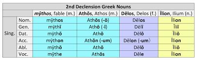 Greek Declension Chart Pdf 2nd Declension Greek Nouns Dickinson College Commentaries