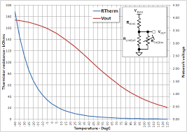 Thermistor Accuracy Chart What Difference Makes Resistance Of Thermistors Arduino