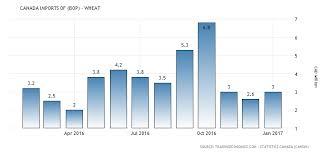 Canada Imports Of Bop Wheat 1988 2017 Data Chart
