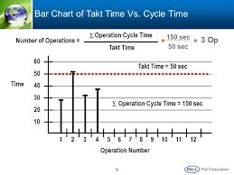 Cycle Time Bar Chart