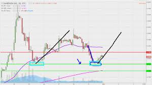 Imnp Stock Chart Sunedison Inc Suneq Stock Chart Technical Analysis For 10 31 16
