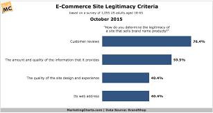 E Commerce Chart Brandshop E Commerce Site Legitimacy Criteria Oct2015