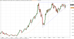 Nifty Weekly Chart Weekly Nifty Analysis And Chart Brameshs Technical Analysis