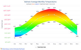 Bahrain Temperature Chart Data Tables And Charts Monthly And Yearly Climate Conditions