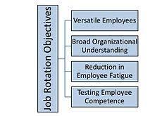 On Job Training Objectives Job Rotation Wikipedia