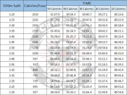 Calorie Conversion Chart Rowing Meters Vs Calories Crossfit South Athens Ga