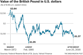 Pound Trend Chart The Stunning Collapse Of The British Pound In Charts The