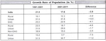 essay on population growth rate in words though the growth of population in rural areas of eag states is nearly 3 times that in rural areas in non eag states it is for the first time that