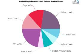 Basketball Sportswear Market To See Huge Growth By 2025