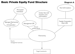 Fund Structure Chart Tax Considerations In Structuring Us Based Private Equity
