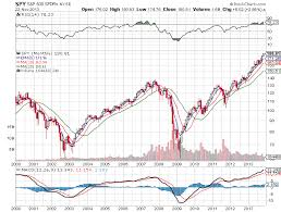 The Big 13 Year Spy Chart Facts About The Daily One New