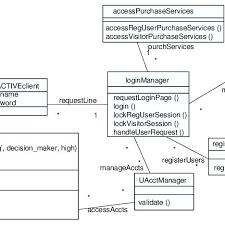 primary model e merce login service