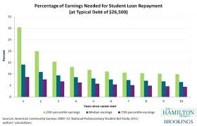 Major Decisions Graduates Earnings Growth And Debt Repayment The