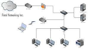 business office network patel networking inc expert to build our prime objective is to provide business network high availability and security our expert team can build network for your office computers