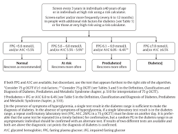 Diabetes Canada Clinical Practice Guidelines Screening