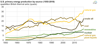 Oil Consumption Chart U S Energy Consumption Production And Exports Reach