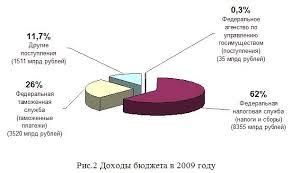 Курсовая Современная налоговая система РФ и пути ее  Курсовая Современная налоговая система РФ и пути ее совершенствования
