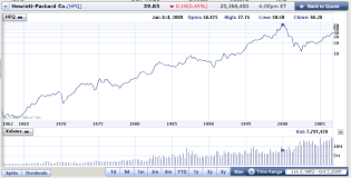 Historical Stock Charts Where Can I Find Historical Stock Data Ask Dave Taylor