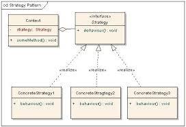 Strategy Pattern C Classy C STRATEGY PATTERN Patterns Gallery