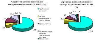 Курсовая работа Финансовые услуги коммерческих банков  Примечание Источник Пресс релиз о состоянии финансового рынка и финансовых организаций на 1 января 2008 года Агентство Республики Казахстан по