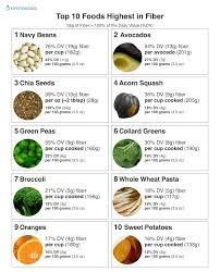 Fibre Diet Chart Top 10 Foods Highest In Fiber