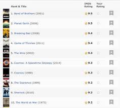 imdb s audience has spoken johnny depp tops list of stars band photo via imdb com top 250 tv shows of all time