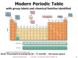Chapter 3: Elements, Compounds, and the Periodic Table Chemistry ...