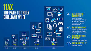 Wi Fi 6 Explained The Next Generation Of Wi Fi Techspot