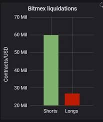 Bitcoin Btc Price Logs Shooting Star After Pump To 7780