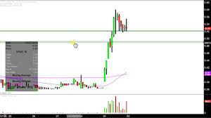 Vvus Stock Chart Vivus Inc Vvus Stock Chart Technical Analysis For 05 01 18